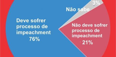 FAÇA-SE IMPEACHMENT.