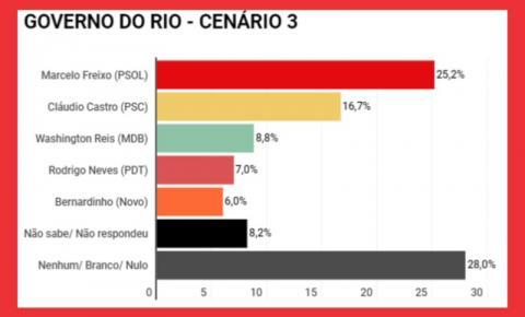 BENEDITA SENADORA, FREIXO GOVERNADOR